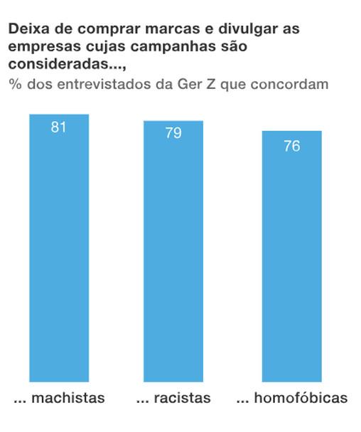 A imagem mostra um gráfico de barra que mostra o % dos entrevistados da geração Z que concordam que deixam de comprar marcas e divulgar as empresas cujas campanhas são consideradas machistas (81%), racistas (79%) e homofóbicas (76%).
