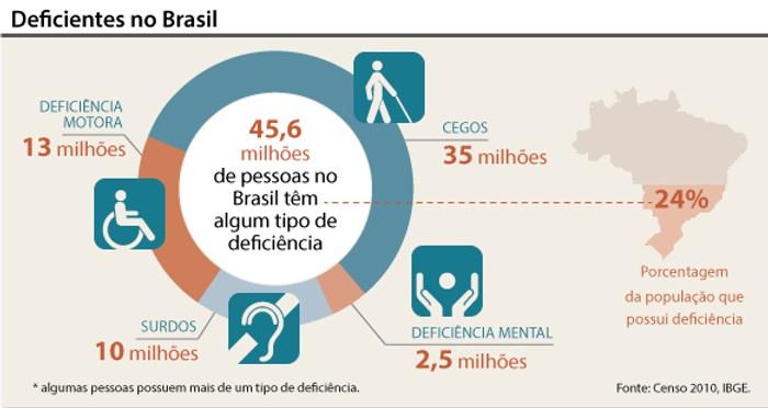 Deficientes no Brasil: 24% da população brasileira. 13 milhões com deficiência motora, 35 milhões de cegos, 10 milhões de surdos e 2,5 milhões com deficiência mental.