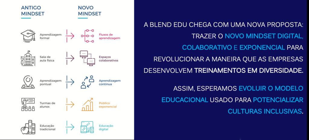 Nesta imagem existe um framework que mostra a diferença o antigo mindset e do novo mindset de educação.