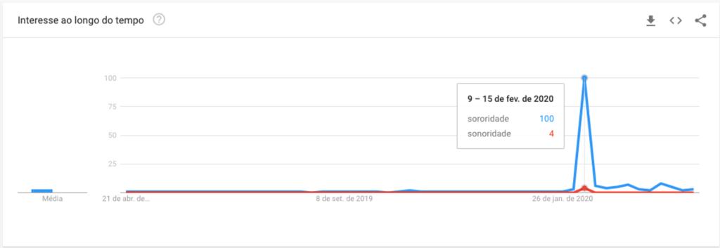 Busca do termo sororidade no Google Trends