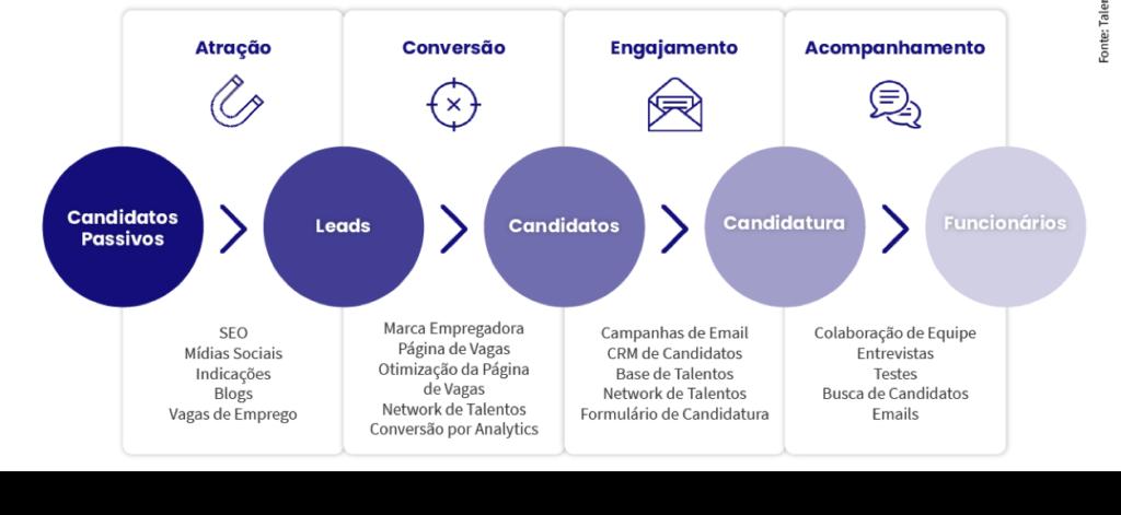 Imagem com as fases de Inbound Recruiting da Talent Lyft, perpassando Atração, conversão, engajamento e acompanhamento