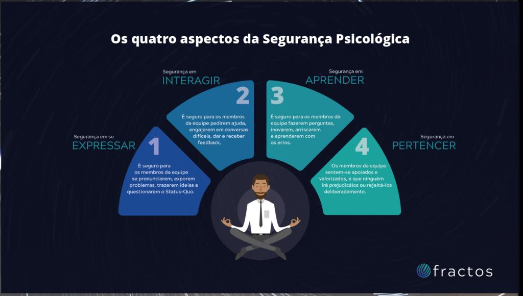 A imagem mostra os quatro aspectos da segurança psicológica: expressar, interagir, aprender e pertencer. Imagem retirada do site Fractos.