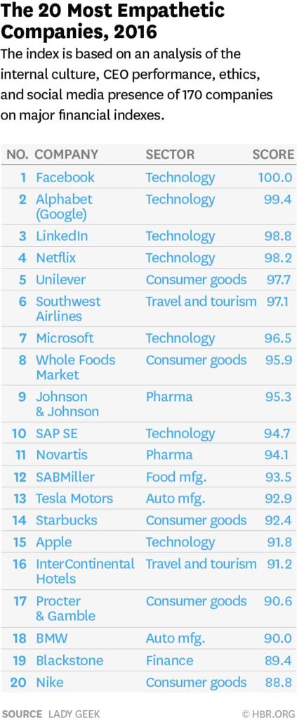 A imagem é referente a um índice baseado em uma análise da cultura interna, desempenho do CEO, ética e presença nas mídias sociais de 170 empresas nos principais índices financeiros.