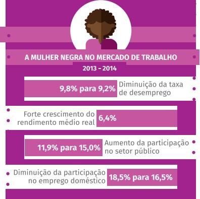 """A imagem mostra um gráfico da """"A mulher negra no mercado de trabalho"""" de 2013 a 2014. Disponível em: https://www.sul21.com.br/ultimas-noticias/economia/2015/11/renda-da-mulher-negra-sobe-para-562-da-renda-de-homem-nao-negro-aponta-estudo/"""