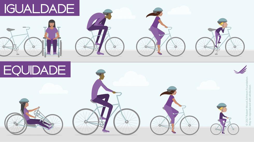 A imagem descreve a diferença entre igualdade e equidade. Enquanto em um cenário de Igualdade todos os tipos de pessoas usam a mesma bicicleta (uma bicicleta igual) e não conseguem se adaptar por terem corpos diferentes, no cenário de Equidade a bicicleta é adaptada para cada tipo de pessoa - criança, adulto, pessoa com deficiência física.
