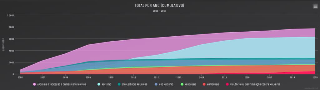 A imagem mostra um gráfico com as denúncias de discurso de ódio recebidas pela ONG SaferNet. Disponível em: http://saferlab.org.br/o-que-e-discurso-de-odio/index.html